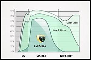 sunroom glass light transmission chart